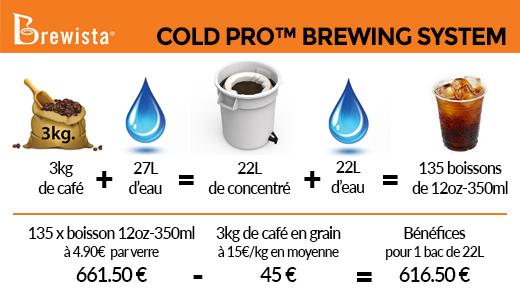 Brewista Cold Pro Brewing System